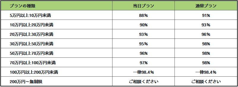 換金率88%~98.4%の高数値