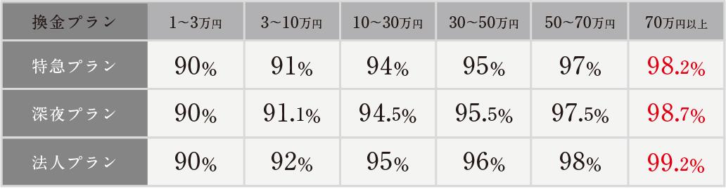 フルコミットの換金率表